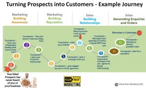 using marketing to turn prospects into customers
